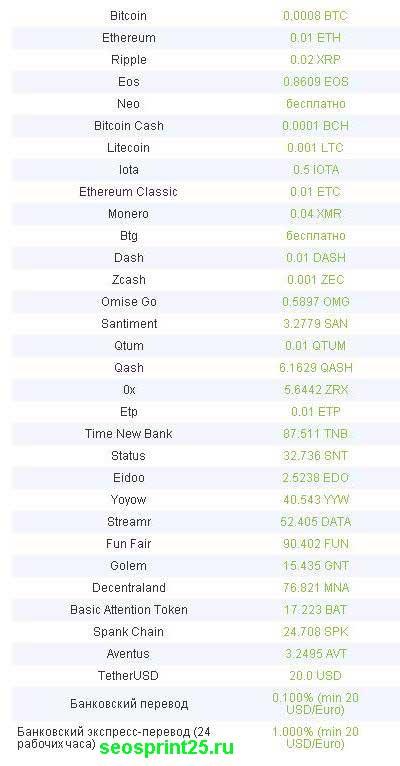 Обзор биржи криптовалюты Bitfinex.com